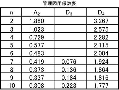 工程管理図係数表